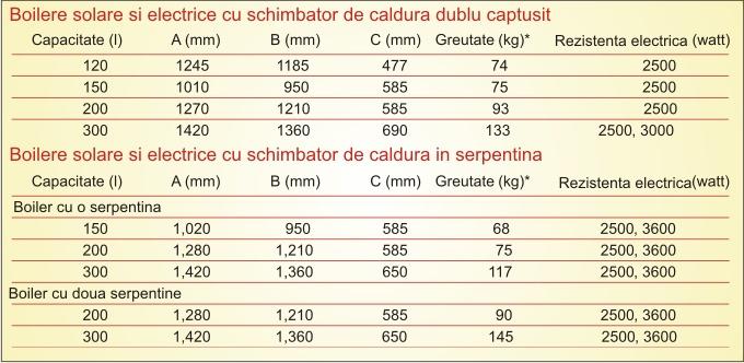 modem motorola sbv5120 specificatii
